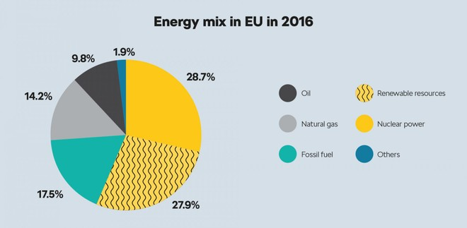 Energy mix in EU year 2016