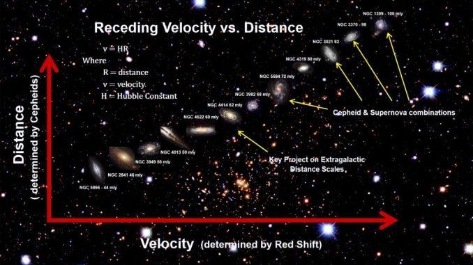 Osservazioni sulla lente gravitazionale ringiovaniscono l'Universo