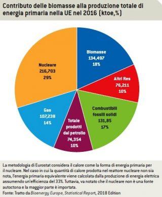Grafico sull'uso delle biomasse