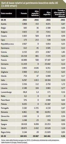 Dati relativi alpatrimonio boschivo nella UE