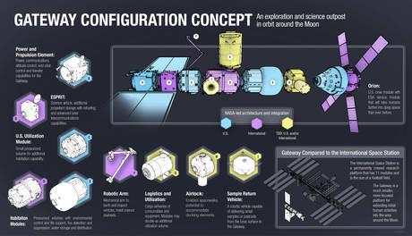 Schema della configurazione della futura stazione spaziale Gateway, nell'orbita lunare (fonte: NASA)