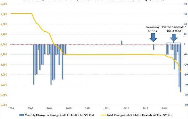 Riserve di Oro banca di New Yoirk Zerohedge/New York Fed