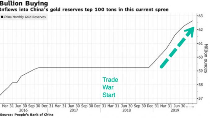 Grafico Oro della CIna - Bloomberg