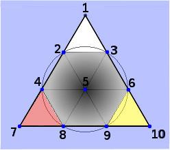 Fig. 4: Il triangolo della tetraktis di Pitagora. Le 4 Opere alchemiche: Nigredo al centro; Albedo in alto; Citrinitas a destra; Rubedo a sinistra.