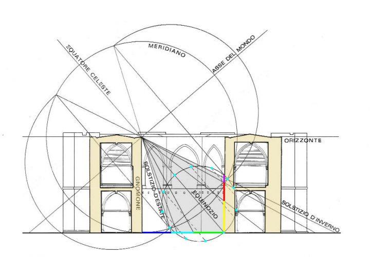 Fig. 8: L'analemma di Vitruvio sovrapposto alla sezione di Castel del Monte.