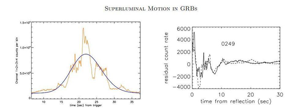 """Figura 1 dalla carta di Hakkila / Nemiroff che illustra un impulso GRB ricevuto (a sinistra, arancione) e la curva monotonica (curva nera, sinistra) che si adatta meglio. Quando si sottrae la curva dal segnale effettivo, si ottengono i residui e parte del segnale sembra essere il tempo inverso. È qui che nasce l'idea della """"pulsazione subluminale che diventa superluminale"""": dall'adattare i dati così bene. –J. HAKKILA E R. NEMIROFF, APJ 833, 1 (2019)"""