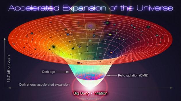 Qual è l'età dell'Universo? 13 miliardi di anni e rotti o 11 miliardi e qualcosa? Le incertezze del numero che serve a fare questo calcolo.