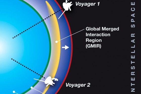 Schema indicativo della posizione delle due sonde Voyager nel 2012, quando, a quattro mesi di distanza l'una dall'altra, hanno inviato a Terra misure prese nella Global Merged Interaction Region (GMIR), dove si era scaricata l'energia di un'eruzione solare. I dati hanno permesso agli scienziati di calcolare la pressione nell'eliosfera. Nell'illustrazione: eliosfera (heliosheath), la gigantesca bolla magnetica che contiene il Sistema Solare, il campo magnetico solare e il vento solare; eliopausa (heliopause), il confine esterno dell'eliosfera; il termination shock è la regione dove il vento solare rallenta fino a velocità subsoniche. | NASA Goddard Space Flight Center / Mary Pat Hrybyk-Keith
