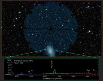 Il 22 ottobre, i 5000 occhi spettroscopici di Desi hanno raccolto la luce emessa dalla galassia Triangolo. La luce proveniente da ogni singolo cavo in fibra ottica (punto rosso) è divisa in uno spettro (in basso) che rivela le impronte digitali degli elementi presenti nella galassia e aiuta a misurare la distanza della galassia stessa. Crediti: Desi Collaboration, Legacy Surveys, Nasa / Jpl-Caltech / Ucla