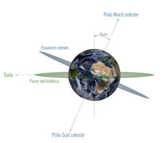 L'inclinazione assiale della Terra, con evidenziati i piani dell'eclittica e dell'equatore celeste. Crediti: Wikimedia Commons