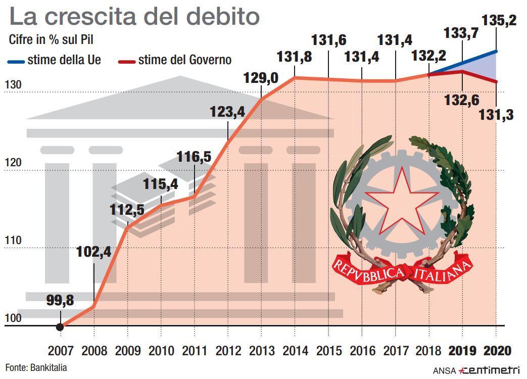 Secondo il rapporto Ocse il debito di Stato è in continua crescita