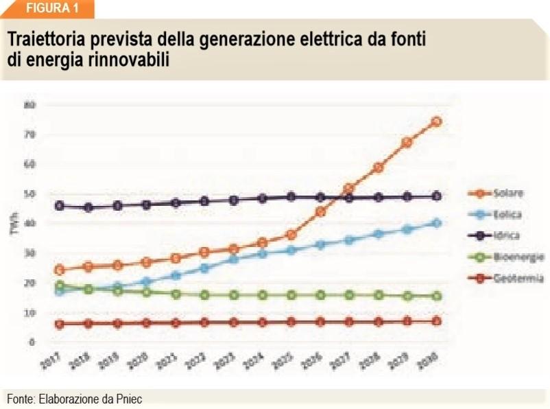 curva generazione di energia elettrica da fonti rinnovabili