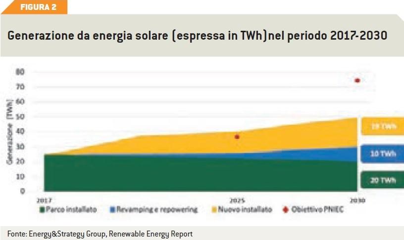 generazione di energia eolica dal 2017 al 2030