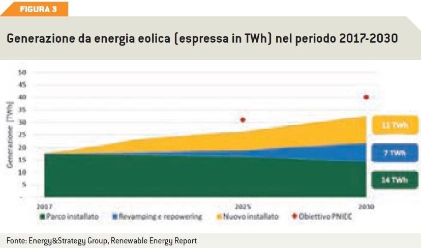 generazione di energia elettrica da energia solare