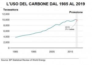 L'uso del carbone dal 1985 al 2019.| BP, ELAB. LUIGI BIGNAMI
