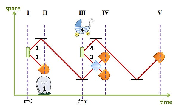Fotoni entanglement