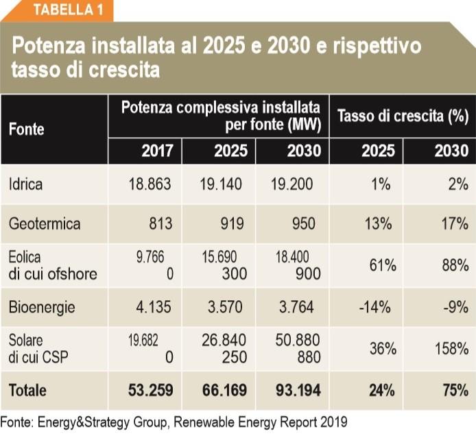 Potenza installata 2025 2030