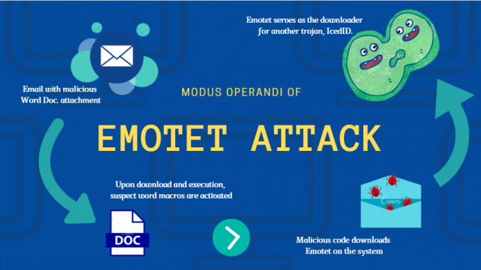 Hacker blocca Francoforte con il malware Emotet