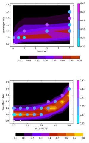 """Confronto fra abitabilità e bistabilità al variare di alcuni parametri del modello (pressione vs. semiasse maggiore nel riquadro in alto, eccentricità vs. semiasse maggiore nel riquadro in basso). I punti rappresentano le soluzioni bistabili, e il loro colore indica (seguendo la codifica della barra verticale) la probabilità di avere una """"snowball"""". La mappa dei colori indica invece il parametro di abitabilità (tra zero e uno) per la vita complessa, usando la codifica della barra orizzontale e ottenuto usando la definizione di Silva et al. (2016). Pannello superiore: pressione contro semi-maggiore Asse. Pannello inferiore: eccentricità vs. asse semi-maggiore. Crediti: G. Murante et al., Mnras, 2019"""