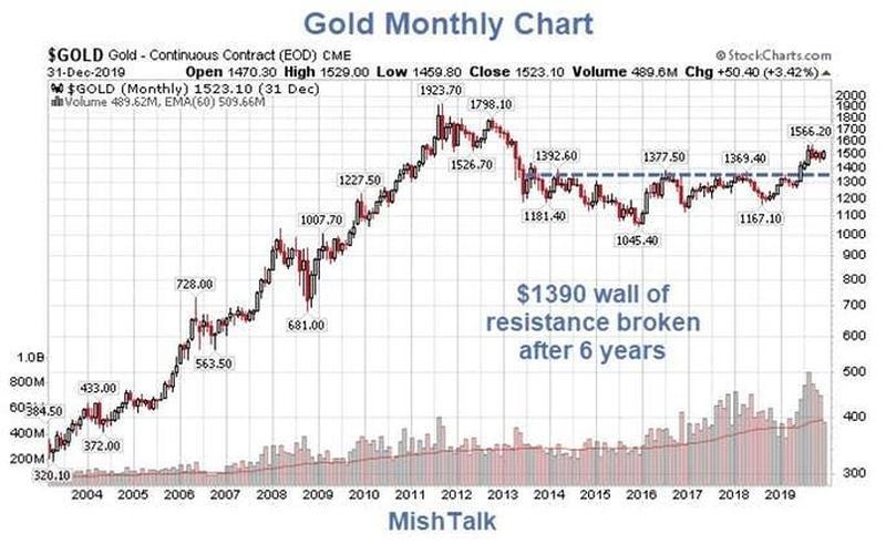 Come andrà l'oro in generale? Prima di tutto notiamo che, rispetto al dollarol'oro sta tornando vicino ai valori già raggiunti nel 2012:
