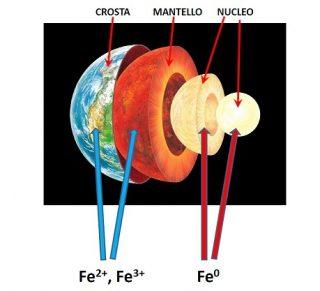Composizione del mantello terrestre