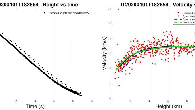 A sinistra, la quota del bolide in funzione del tempo. L'intero fenomeno è durato circa 5,5 secondi. A destra, la velocità del bolide in funzione della quota. Le linee continue sono quelle del modello dinamico del bolide. La velocità di ingresso in atmosfera si attesta sui 12 km/s