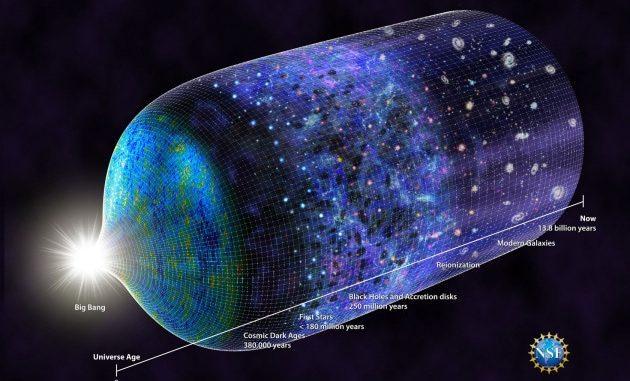 Una rappresentazione schematica dell'evoluzione dell'Universo, dal Big Bang a oggi, 13,8 miliardi di anni dopo. | N.R.Fuller, National Science Foundation