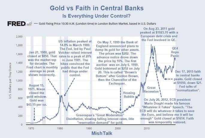 l'oro cresce. Vediamo cosa è successo dal 1980 in questo grafico