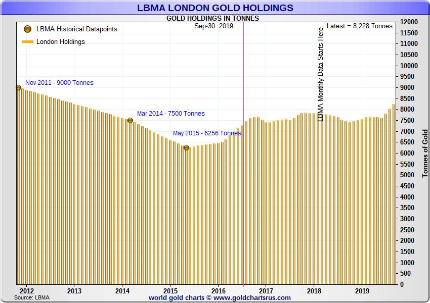 Oro: record di deposito a Londra e attese per il 2020.