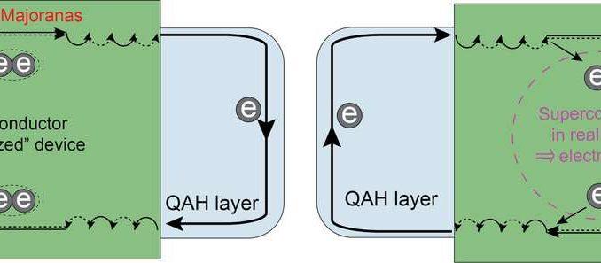 """Uno stato quantico esotico noto come """"fermione chirale di Majorana"""" è previsto in dispositivi in cui un superconduttore è fissato sopra un isolante quantico anomalo di Hall (QAH) (pannello sinistro). Gli esperimenti condotti presso la Penn State e l'Università di Würzburg in Germania mostrano che la striscia superconduttore di dimensioni millimetriche utilizzata nella geometria del dispositivo proposta crea un cortocircuito elettrico, impedendo il rilevamento di Majoranas chirali (pannello di destra). Credito: Cui-zu Chang, Penn State"""