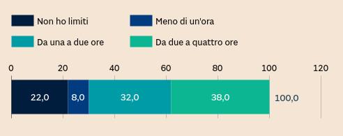 QUANTO TEMPO AL GIORNO TRASCORRI ON-LINE