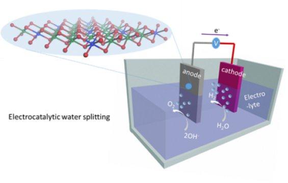 Metodo produzione dell'idrogeno direttamente dall'acqua di mare