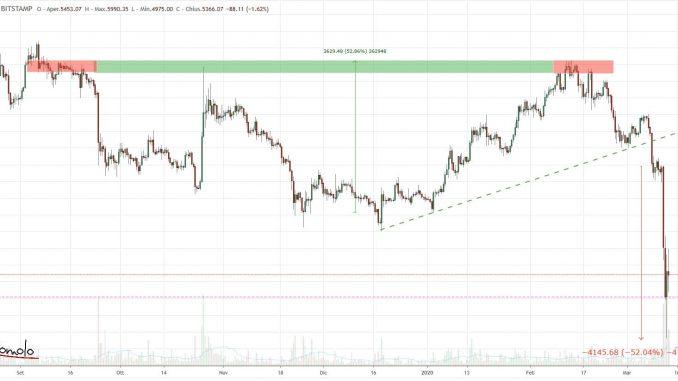 Grafico Bitcoin by Tradingview