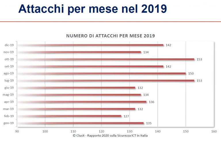 attacchi informatici per mese nel 2019