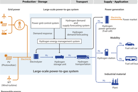 Fukushima Hydrogen Energy Research Field oFH2R