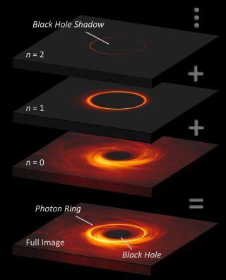 """L'immagine di un buco nero ha un anello luminoso di emissione che circonda un """"ombra"""" proiettata dal buco nero. Questo anello è composto da """"sottoanelli"""" impilati l'uno sull'altro, sempre più affilati, che corrispondono al numero di orbite che i fotoni hanno compiuto attorno al buco nero prima di raggiungere l'osservatore. Crediti: George Wong (Uiuc) and Michael Johnson (CfA)"""