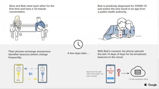 Coronavirus una app per tracciare i contagi