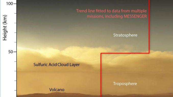 Eccezionale scoperta casuale sull'atmosfera di Venere