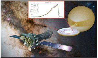 Illustrazione artistica del telescopio spaziale Athena in primo piano. A destra, il disco di accrescimento della stella di neutroni in cui viene osservata la riga del ferro. Crediti: N. Bucciantini/Esa/Wikipedia