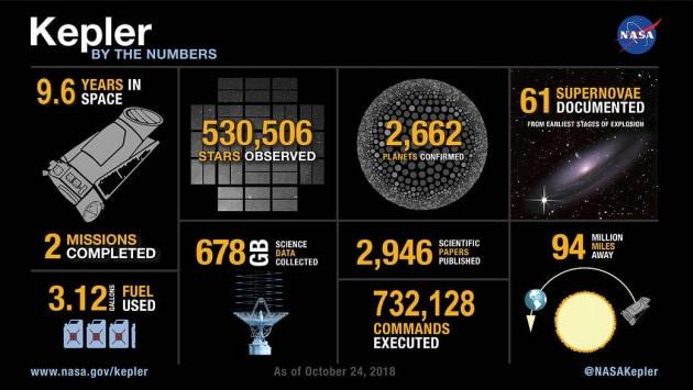 Il telescopio spaziale Kepler in numeri: dati aggiornati al 24 ottobre 2018. | NASA
