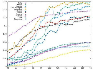 Figura 1 Letalità apparente come funzione del tempo per diversi paesi. Sull'asse orizzontale il giorno dell'anno 2020, dove 1 è il primo gennaio