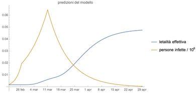 Figura 2 Una stima dell'evoluzione della letalità apparente secondo il semplice modello descritto nel testo. Curva arancione: le nuove infezioni stimate in Italia attraverso il modello (ridimensionate di un milione) hanno un picco al giorno del lockdown (11 marzo). Curva blu: la letalità apparente, dipendente dal tempo, cresce molto mentre l'epidemia si indebolisce
