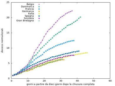 Figura 4 Come in Figura 3, ma il numero di decessi è normalizzato a quelli di dieci giorni dopo il lockdown