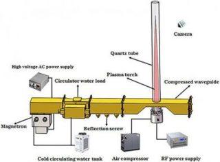 """Sviluppato in Cina un prototipo di jet con motore al plasma Nel loro test i ricercatori hanno creato un getto di plasma comprimendo l'aria ad alte pressioni e usando un forno a microonde per ionizzare il flusso d'aria pressurizzato: """"Non è necessario il combustibile fossile con il nostro design e non vi è alcuna emissione di carbonio che possa contribuire all'effetto serra e al riscaldamento globale"""" ROMA - Inseguendo il sogno di un motore jet potente e che non fa ricorso ai combustibili fossil, i ricercatori dell'Istituto di scienze tecnologiche dell'Università di Wuhan, in Cina, hanno presentato un prototipo di dispositivo che utilizza plasma ad aria a microonde (microwave air plasmas) per alimentare un motore jet. I loro risultati sono stati pubblicati nella rivista """"AIP Advances"""", di AIP Publishing. """"La motivazione del nostro lavoro è quella aiutare a risolvere i problemi di riscaldamento globale dovuti all'utilizzo da parte dell'uomo di motori a combustione di combustibili fossili per automobili e aeroplani"""", ha dichiarato l'autore Jau Tang, professore all'università cinese. """"Non è necessario il combustibile fossile con il nostro design e, pertanto, non vi è alcuna emissione di carbonio che possa contribuire all'effetto serra e al riscaldamento globale"""". I ricercatori hanno creato un getto di plasma comprimendo l'aria ad alte pressioni e usando un forno a microonde per ionizzare il flusso d'aria pressurizzato. Altri propulsori jet al plasma, come la sonda spaziale Dawn della Nasa, usano plasma allo xeno, che non può vincere l'attrito nell'atmosfera terrestre e quindi non sono abbastanza potenti per l'uso nel trasporto aereo. PUBBLICITÀ La sonda Dawn scopre una enorme """"piramide"""" su Cerere Invece, il propulsore a getto di plasma degli autori genera il plasma ad alta temperatura e ad alta pressione in situ utilizzando solo aria iniettata ed elettricità. Il prototipo di dispositivo a getto di plasma può sollevare una sfera di acciaio da 1 chilogrammo al di sopra di"""