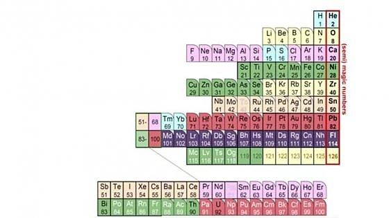 Dal Giapone una tavola periodica elementi basata sui protoni