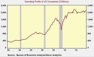 I profitti operativi della Corporate America sono praticamente fermi da 5 anni