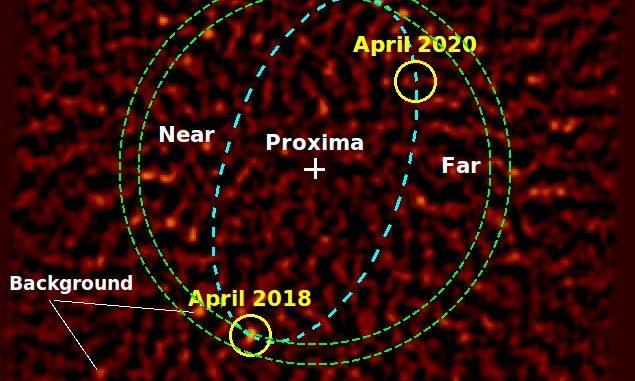Immagine composita della regione attorno alla stella Proxima Centauri osservata dallo strumento Sphere in cinque periodi, tra aprile 2018 e aprile 2020. I circoletti gialli indicano i migliori candidati del pianeta Proxima c alle rispettive epoche di osservazione. Dall'articolo di R. Gratton et al., A&A 2020