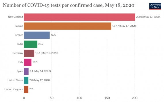 Il numero di test che ogni paese deve effettuare per trovare un positivo al nuovo coronavirus (clic sull'immagine per ingrandirla). | Our World in Data | European CDC | CC BY 4.0