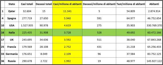 Alcuni dati sulla covid: in evidenza (colore giallo), in ordine decrescente, il numero di contagi per milione di abitanti alla data del 20 maggio. | Worldometers | elab. Chiara Guzzonato.