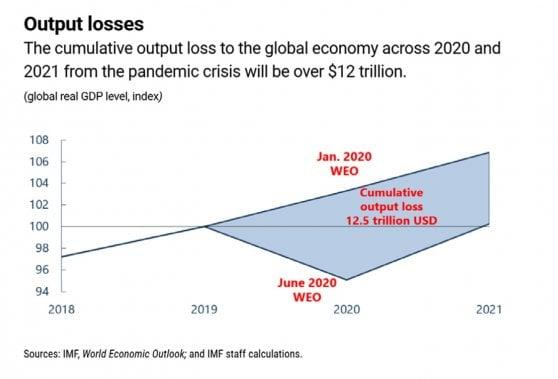 Le stime della perdita dell'economia globale fra il 2020 ed il 2021 per la crisi pandemica è di circa 1,2 trilioni.